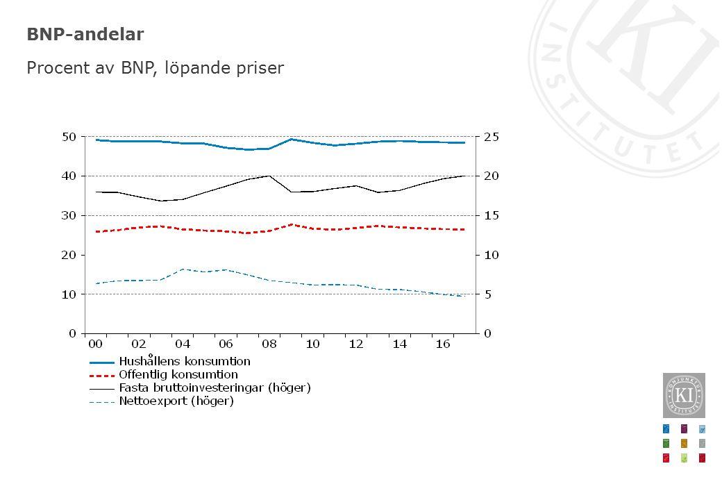 BNP-andelar Procent av BNP, löpande priser