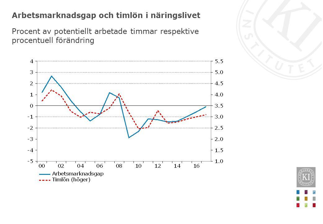 Arbetsmarknadsgap och timlön i näringslivet Procent av potentiellt arbetade timmar respektive procentuell förändring