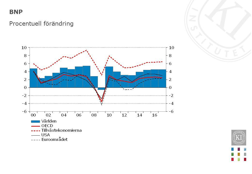 BNP Procentuell förändring