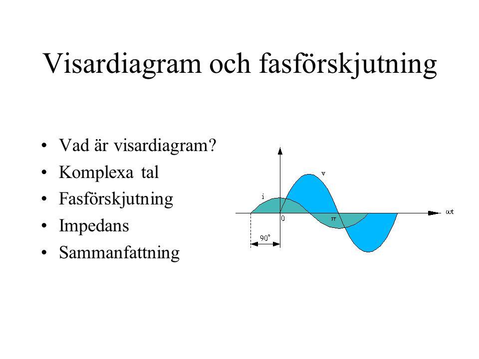 Visardiagram och fasförskjutning Vad är visardiagram.