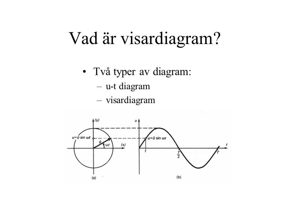 Vad är visardiagram? Två typer av diagram: –u-t diagram –visardiagram