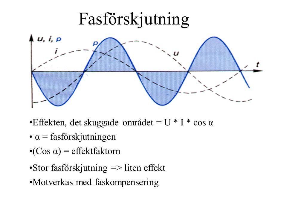 Fasförskjutning Effekten, det skuggade området = U * I * cos α α = fasförskjutningen Stor fasförskjutning => liten effekt (Cos α) = effektfaktorn Motverkas med faskompensering