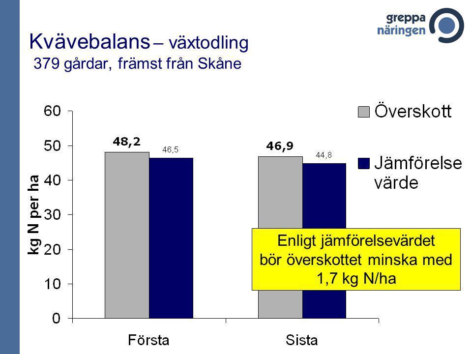 Kvävebalans – växtodling 379 gårdar, främst från Skåne Enligt jämförelsevärdet bör överskottet minska med 1,7 kg N/ha