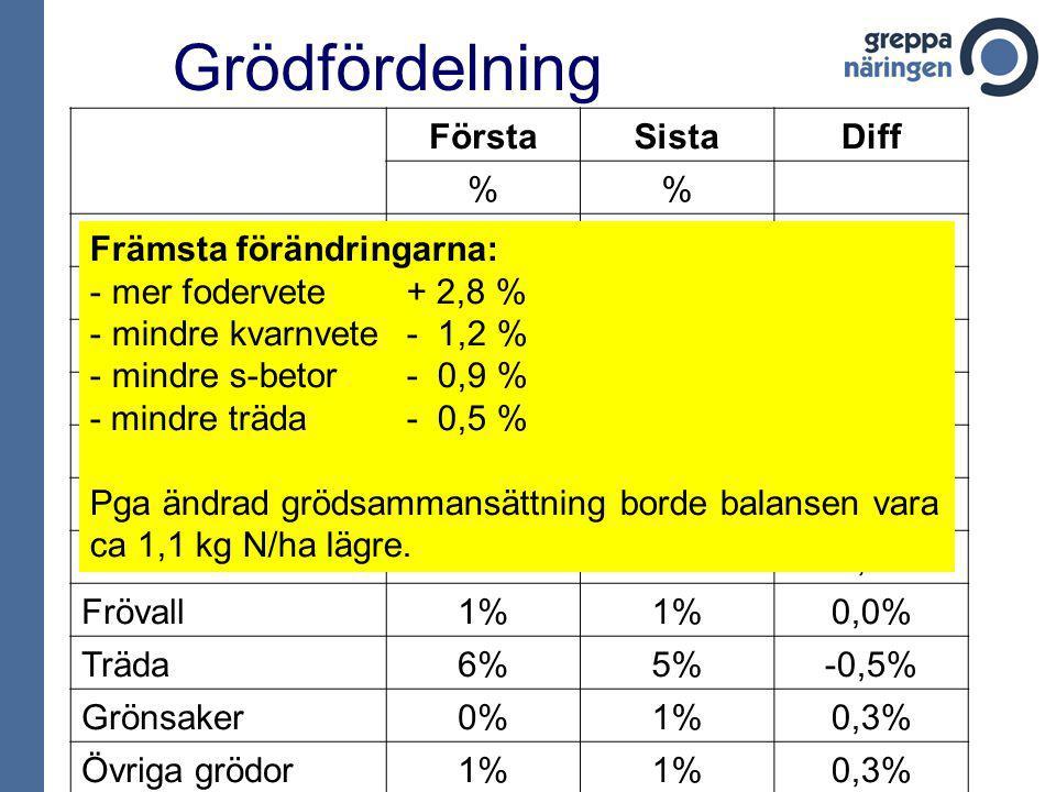 Grödfördelning FörstaSistaDiff % Vårsäd29%28%-0,8% Höstsäd33%34%1,2% Grovfoder2% 0,6% Oljeväxter6% 0,2% Potatis3% 0,0% Trindsäd4%3%-0,4% Sockerbetor15