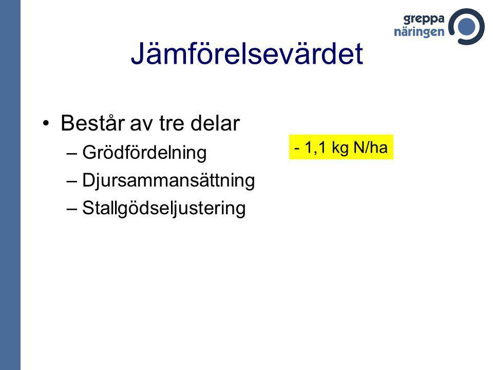 Jämförelsevärdet Består av tre delar –Grödfördelning –Djursammansättning –Stallgödseljustering - 1,1 kg N/ha