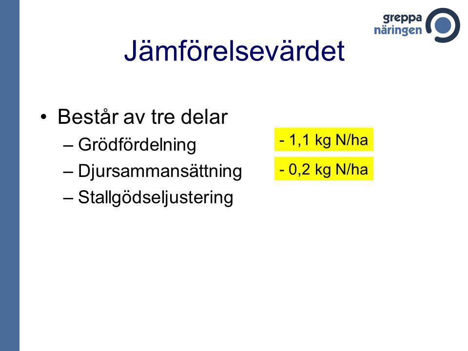 Jämförelsevärdet Består av tre delar –Grödfördelning –Djursammansättning –Stallgödseljustering - 1,1 kg N/ha - 0,2 kg N/ha