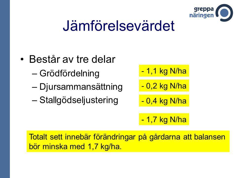 Jämförelsevärdet Består av tre delar –Grödfördelning –Djursammansättning –Stallgödseljustering - 1,1 kg N/ha - 0,2 kg N/ha - 0,4 kg N/ha - 1,7 kg N/ha