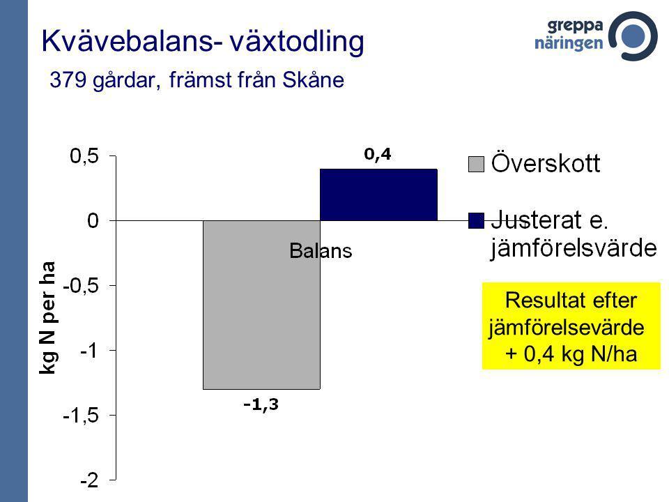 Kvävebalans- växtodling 379 gårdar, främst från Skåne Resultat efter jämförelsevärde + 0,4 kg N/ha