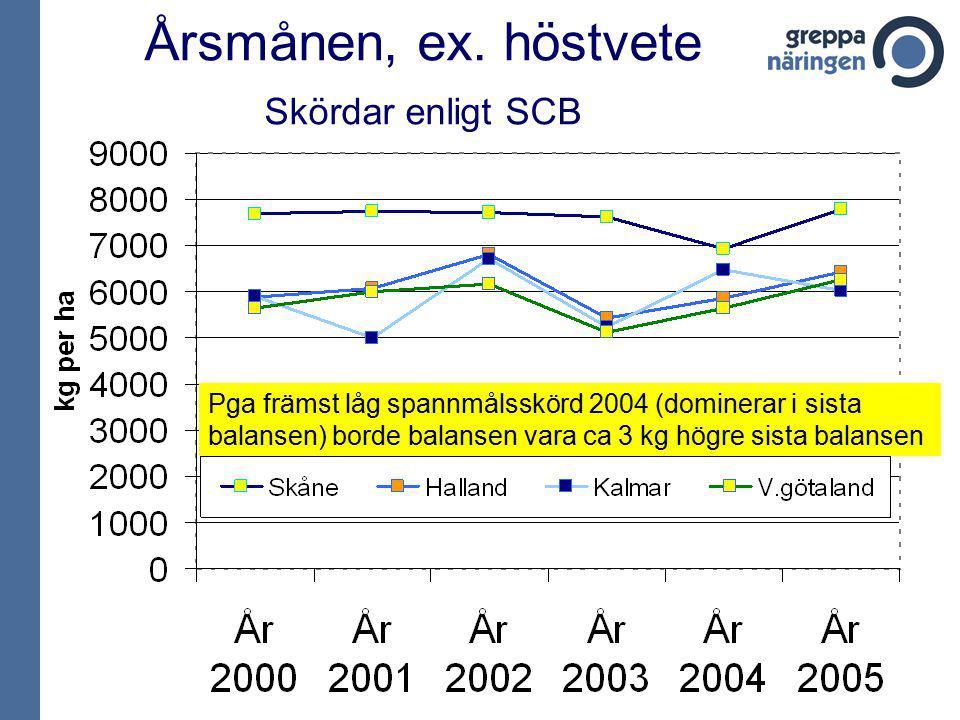 Årsmånen, ex. höstvete Skördar enligt SCB Pga främst låg spannmålsskörd 2004 (dominerar i sista balansen) borde balansen vara ca 3 kg högre sista bala