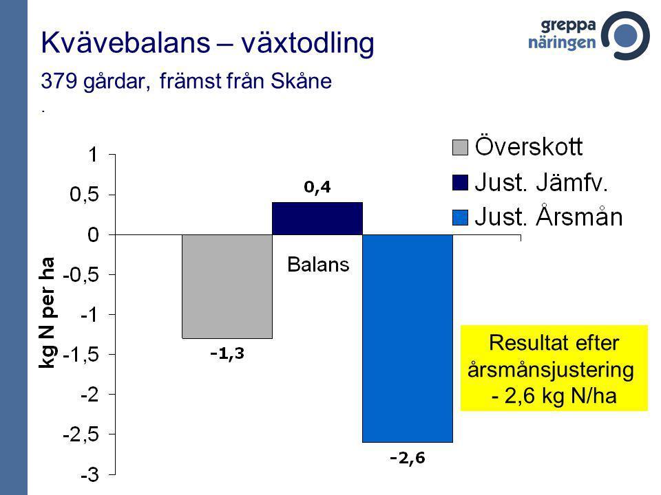 Kvävebalans – växtodling 379 gårdar, främst från Skåne. Resultat efter årsmånsjustering - 2,6 kg N/ha