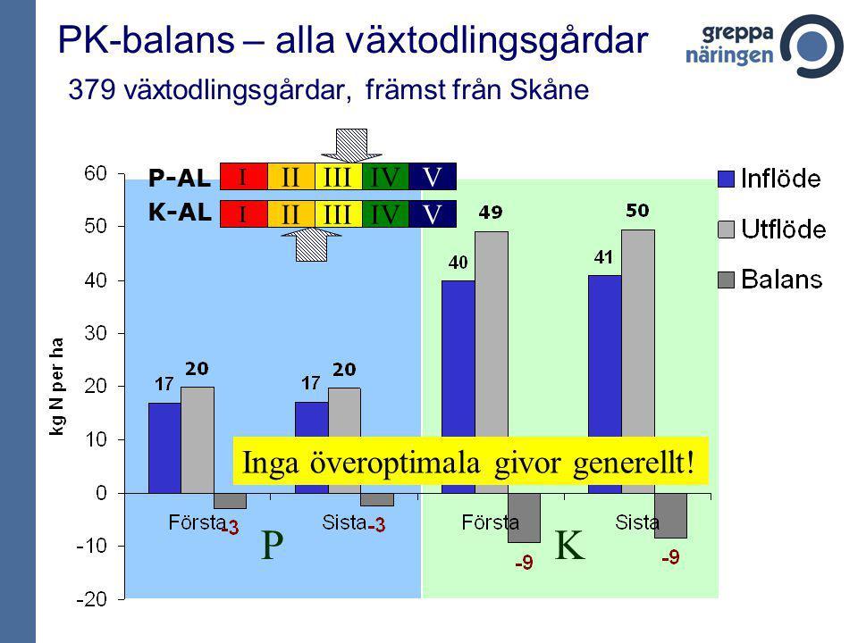 KP PK-balans – alla växtodlingsgårdar 379 växtodlingsgårdar, främst från Skåne P-AL I IIIIIIVV K-AL I IIIIIIVV Inga överoptimala givor generellt!