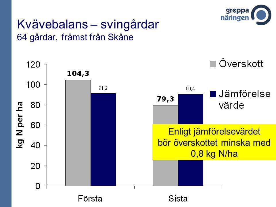 Kvävebalans – svingårdar 64 gårdar, främst från Skåne Enligt jämförelsevärdet bör överskottet minska med 0,8 kg N/ha