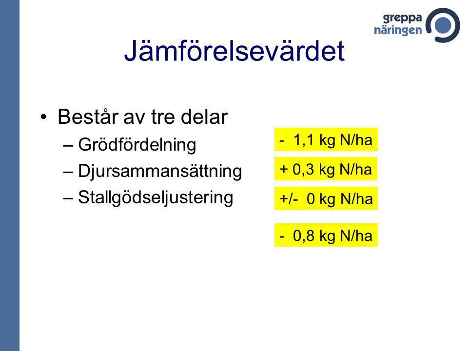 Jämförelsevärdet Består av tre delar –Grödfördelning –Djursammansättning –Stallgödseljustering - 1,1 kg N/ha + 0,3 kg N/ha +/- 0 kg N/ha - 0,8 kg N/ha