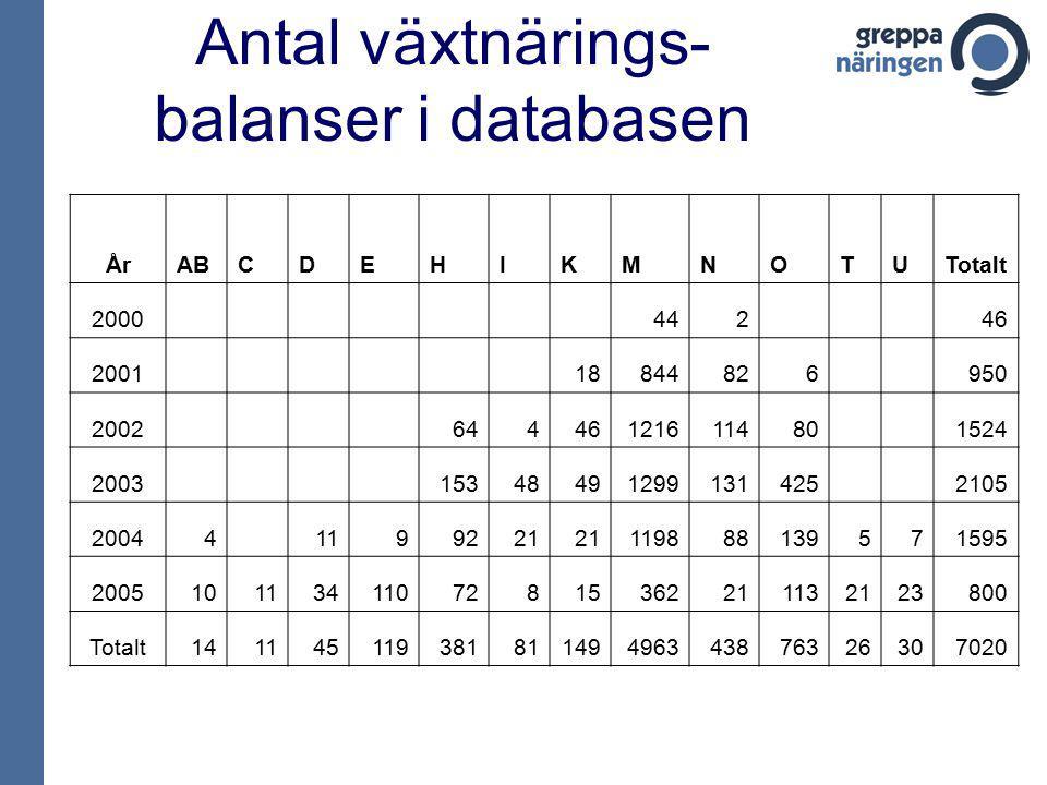 Antal växtnärings- balanser i databasen ÅrABCDEHIKMNOTUTotalt 2000 442 46 2001 18844826 950 2002 64446121611480 1524 2003 15348491299131425 2105 20044