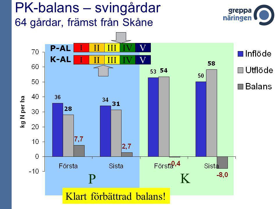 K P PK-balans – svingårdar 64 gårdar, främst från Skåne P-AL I IIIIIIVV K-AL I IIIIIIVV Klart förbättrad balans!