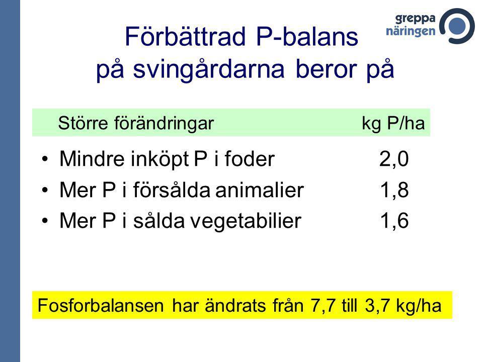 Förbättrad P-balans på svingårdarna beror på Mindre inköpt P i foder 2,0 Mer P i försålda animalier 1,8 Mer P i sålda vegetabilier 1,6 Fosforbalansen