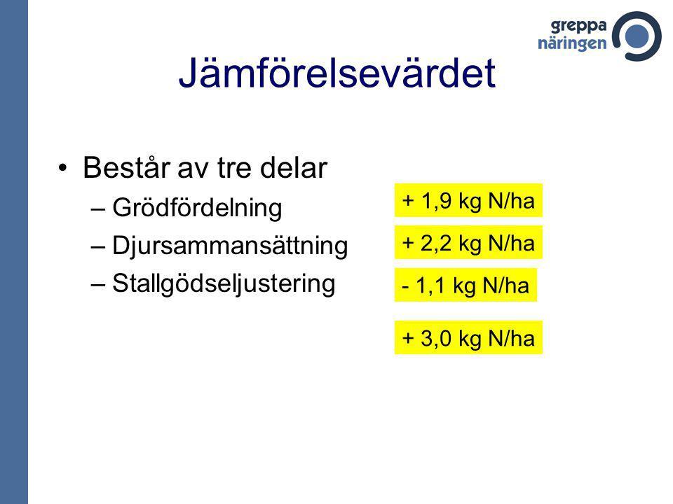 Jämförelsevärdet Består av tre delar –Grödfördelning –Djursammansättning –Stallgödseljustering + 1,9 kg N/ha + 2,2 kg N/ha - 1,1 kg N/ha + 3,0 kg N/ha
