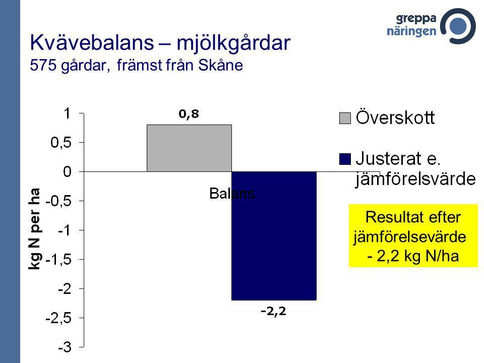 Kvävebalans – mjölkgårdar 575 gårdar, främst från Skåne Resultat efter jämförelsevärde - 2,2 kg N/ha
