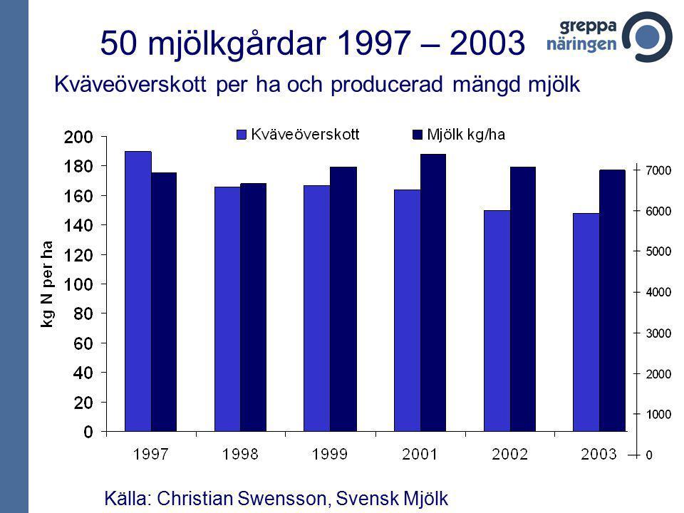 50 mjölkgårdar 1997 – 2003 Kväveöverskott per ha och producerad mängd mjölk Källa: Christian Swensson, Svensk Mjölk