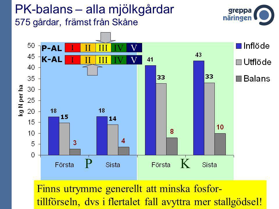 KP PK-balans – alla mjölkgårdar 575 gårdar, främst från Skåne P-AL I IIIIIIVV K-AL I IIIIIIVV Finns utrymme generellt att minska fosfor- tillförseln,