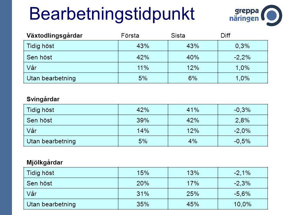 Bearbetningstidpunkt VäxtodlingsgårdarFörstaSistaDiff Tidig höst43% 0,3% Sen höst42%40%-2,2% Vår11%12%1,0% Utan bearbetning5%6%1,0% Svingårdar Tidig h