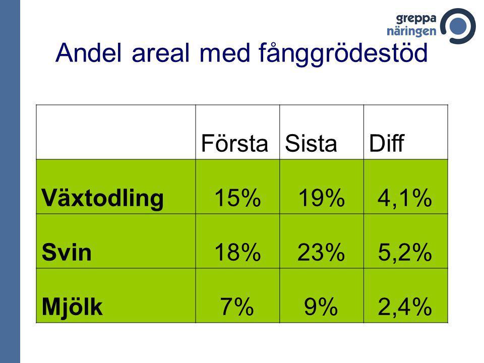 Andel areal med fånggrödestöd FörstaSistaDiff Växtodling15%19%4,1% Svin18%23%5,2% Mjölk7%9%2,4%
