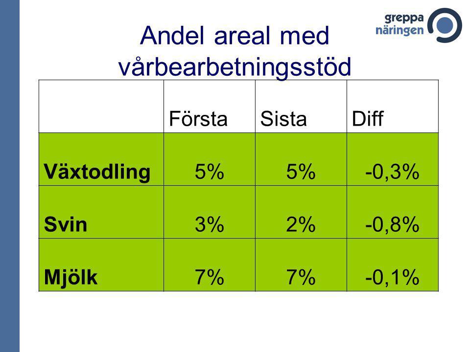 Andel areal med vårbearbetningsstöd FörstaSistaDiff Växtodling5% -0,3% Svin3%2%-0,8% Mjölk7% -0,1%
