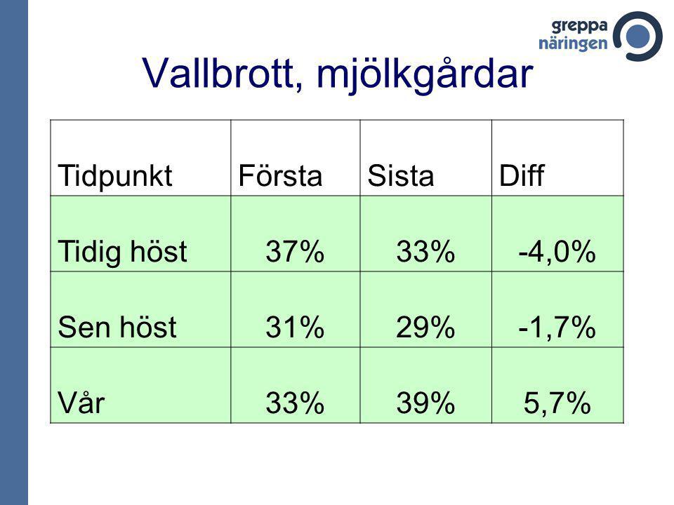 Vallbrott, mjölkgårdar TidpunktFörstaSistaDiff Tidig höst37%33%-4,0% Sen höst31%29%-1,7% Vår33%39%5,7%