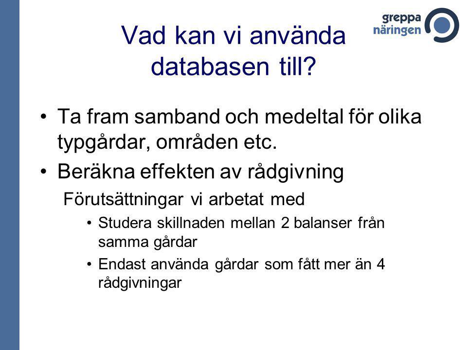Kvävebalans – svingårdar 64 gårdar, främst från Skåne -25,1 kg/ha