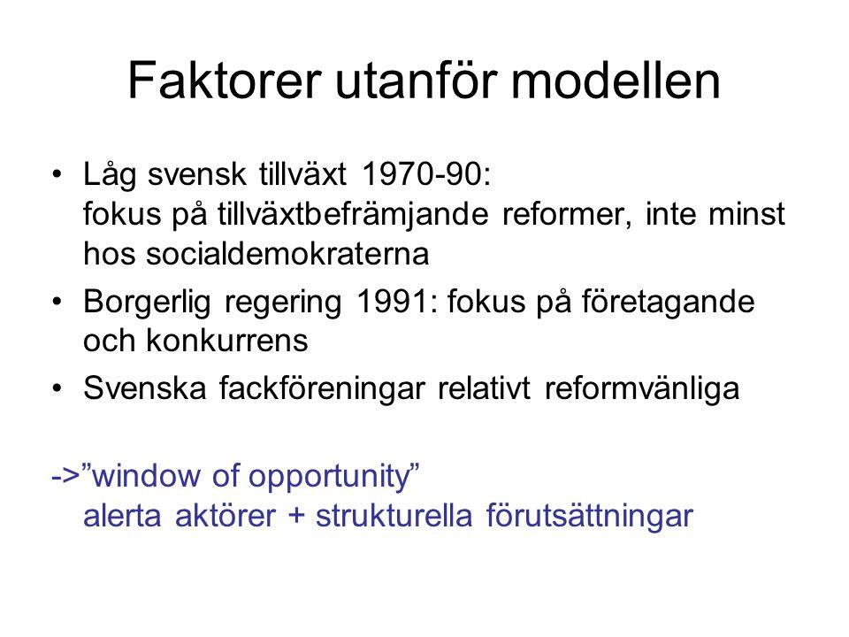 Faktorer utanför modellen Låg svensk tillväxt 1970-90: fokus på tillväxtbefrämjande reformer, inte minst hos socialdemokraterna Borgerlig regering 1991: fokus på företagande och konkurrens Svenska fackföreningar relativt reformvänliga -> window of opportunity alerta aktörer + strukturella förutsättningar