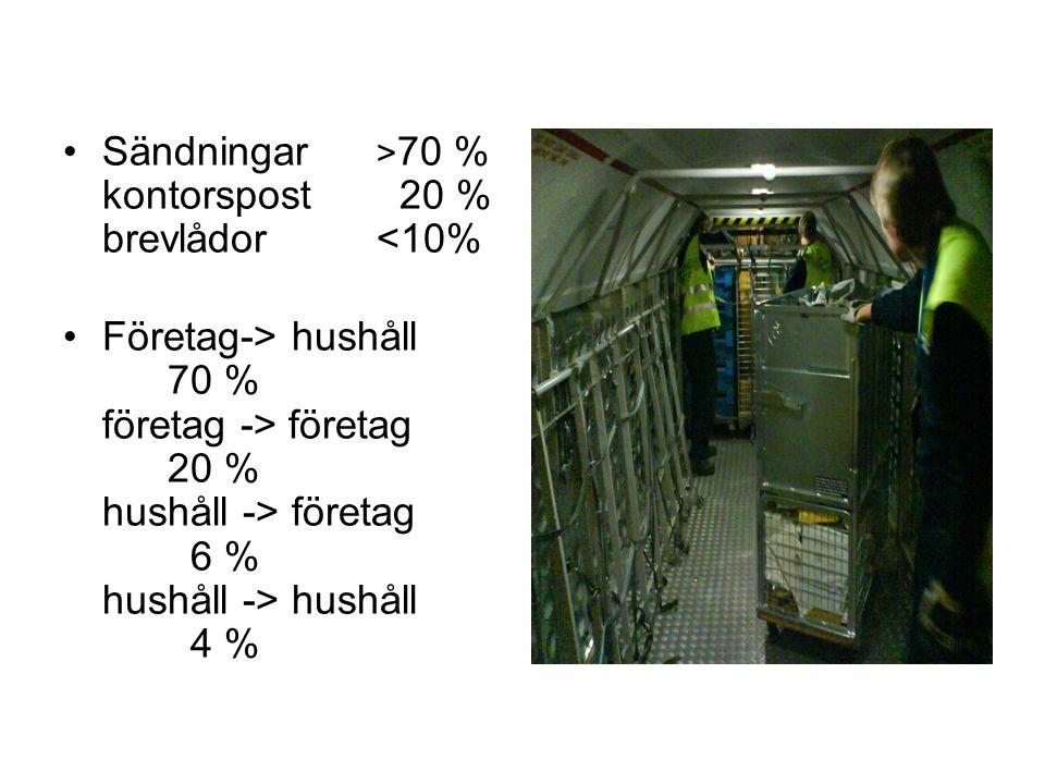 Sändningar > 70 % kontorspost 20 % brevlådor<10% Företag-> hushåll 70 % företag -> företag 20 % hushåll -> företag 6 % hushåll -> hushåll 4 %