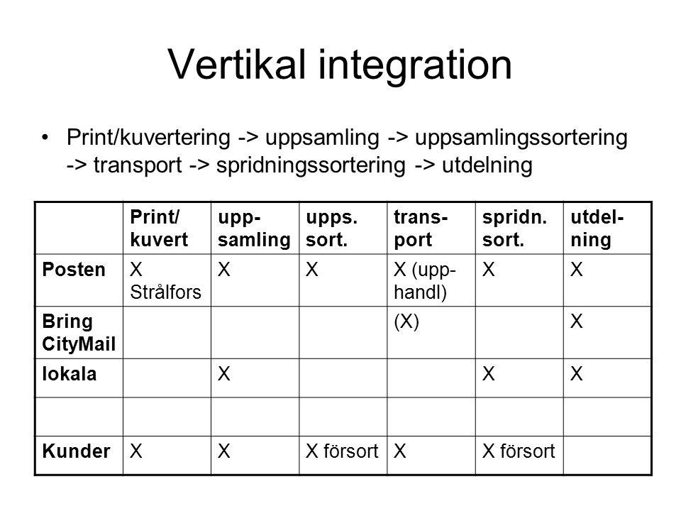 Vertikal integration Print/kuvertering -> uppsamling -> uppsamlingssortering -> transport -> spridningssortering -> utdelning Print/ kuvert upp- samling upps.