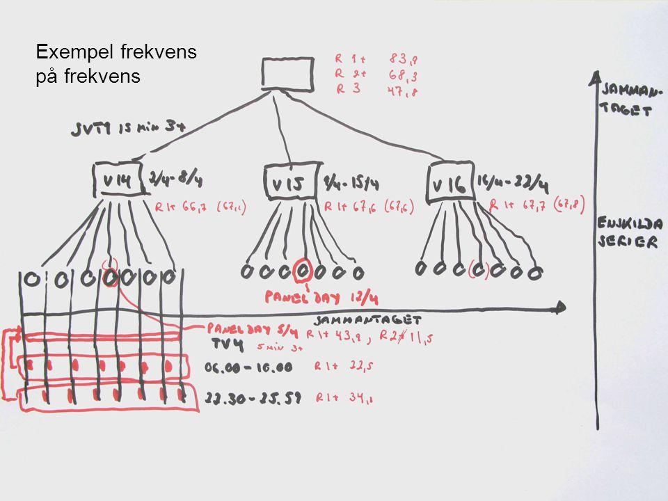 Exempel frekvens på frekvens