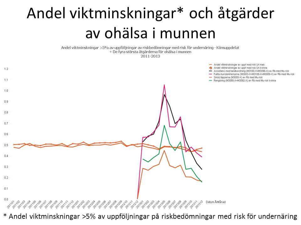 www.senioralert.se | senioralert@lj.se Andel viktminskningar* och åtgärder av ohälsa i munnen * Andel viktminskningar >5% av uppföljningar på riskbedö