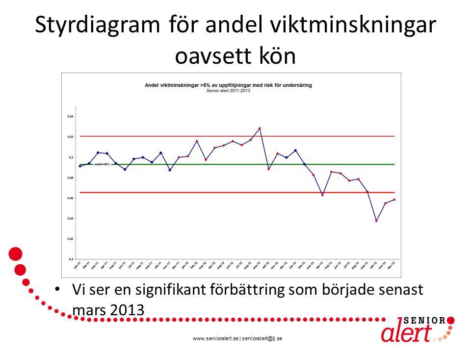 www.senioralert.se | senioralert@lj.se Styrdiagram för andel viktminskningar oavsett kön Vi ser en signifikant förbättring som började senast mars 201