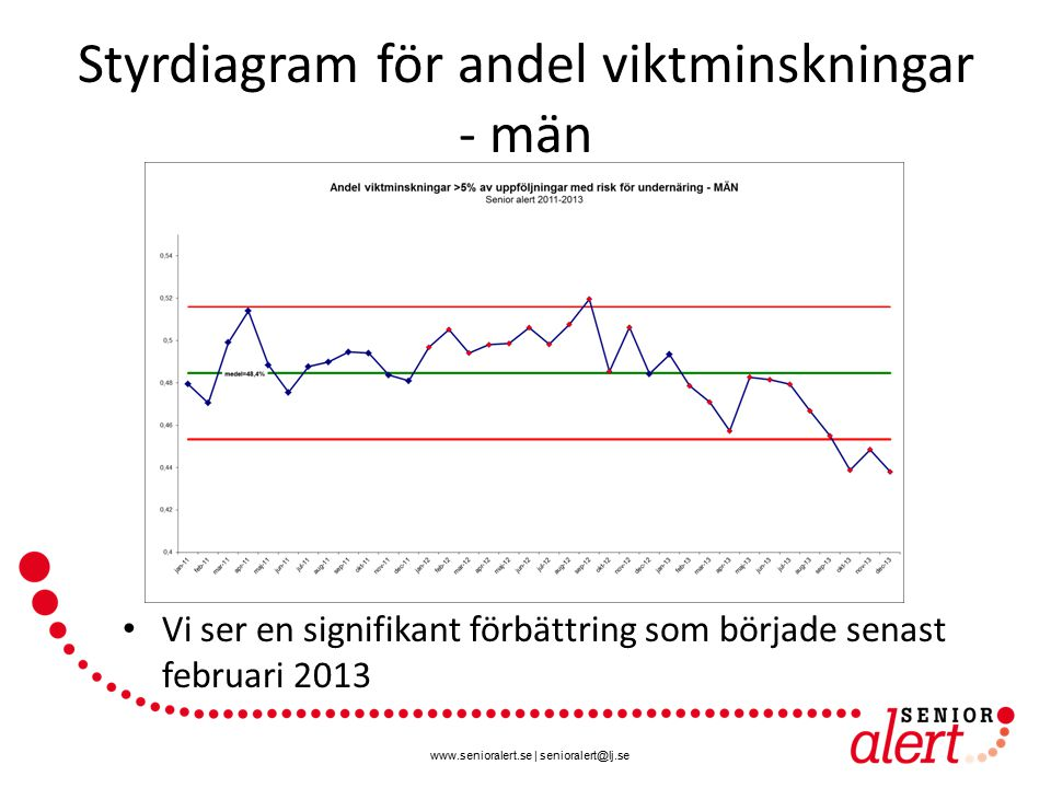 www.senioralert.se | senioralert@lj.se Styrdiagram för andel viktminskningar - män Vi ser en signifikant förbättring som började senast februari 2013