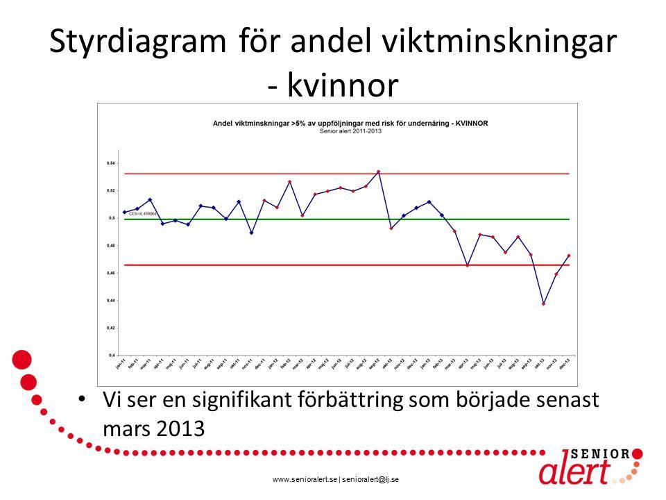 www.senioralert.se | senioralert@lj.se Styrdiagram för andel viktminskningar - kvinnor Vi ser en signifikant förbättring som började senast mars 2013