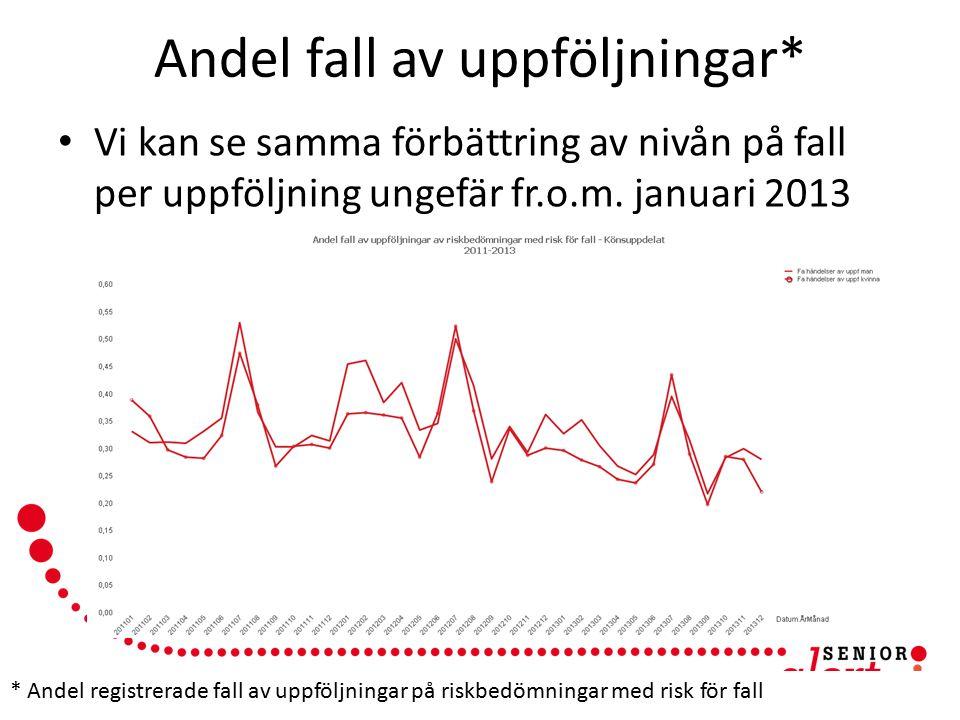 www.senioralert.se | senioralert@lj.se Andel fall av uppföljningar* Vi kan se samma förbättring av nivån på fall per uppföljning ungefär fr.o.m. janua