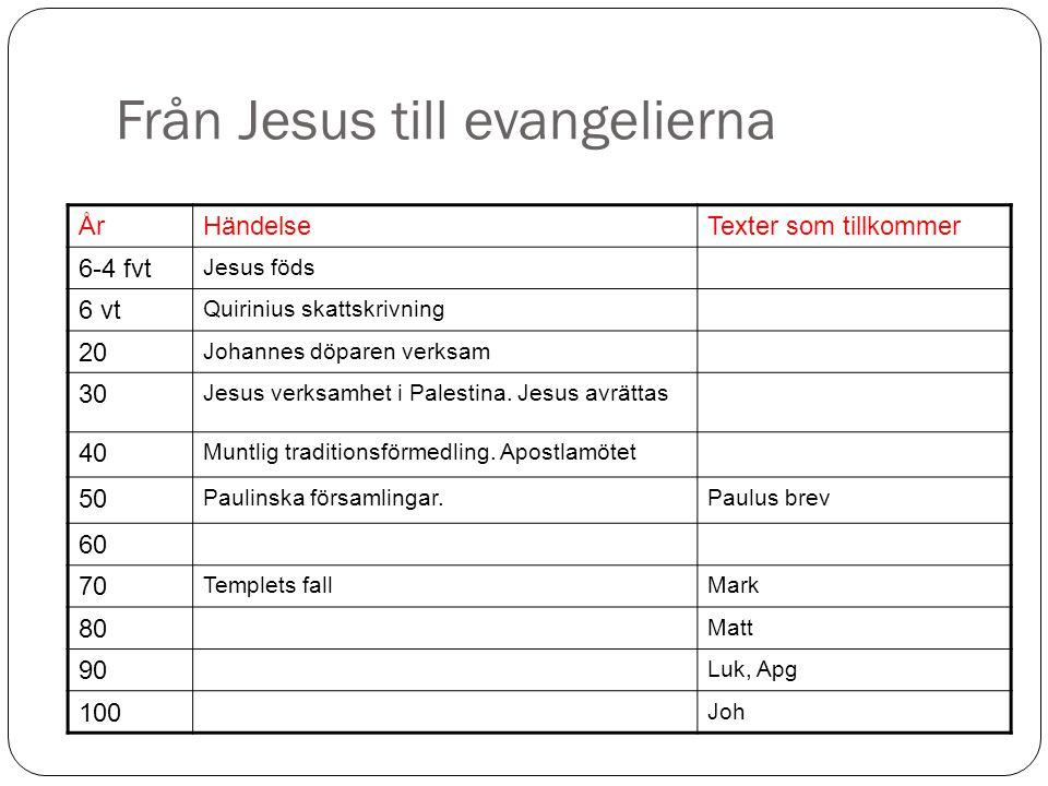 Från Jesus till evangelierna ÅrHändelseTexter som tillkommer 6-4 fvt Jesus föds 6 vt Quirinius skattskrivning 20 Johannes döparen verksam 30 Jesus verksamhet i Palestina.