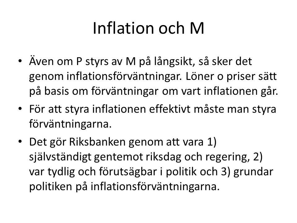 Inflation och M Även om P styrs av M på långsikt, så sker det genom inflationsförväntningar. Löner o priser sätt på basis om förväntningar om vart inf