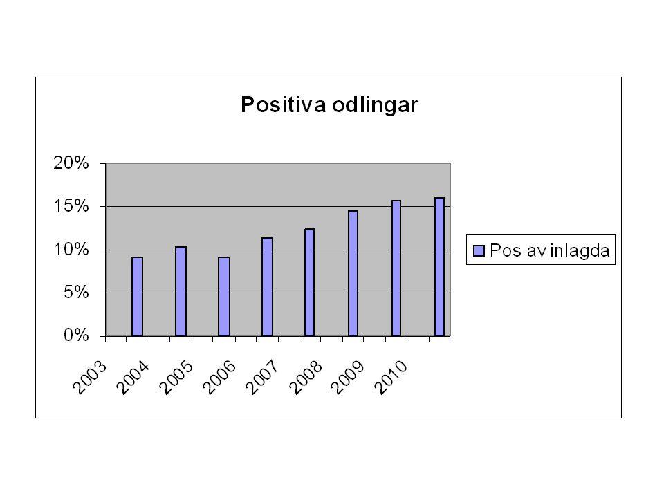 Mikrobiologi Totalt antal stammar:518 Multiresistenta stammar:3 ESBL 1 MRSA Svamp:36 C albicans 6 non- Albicans