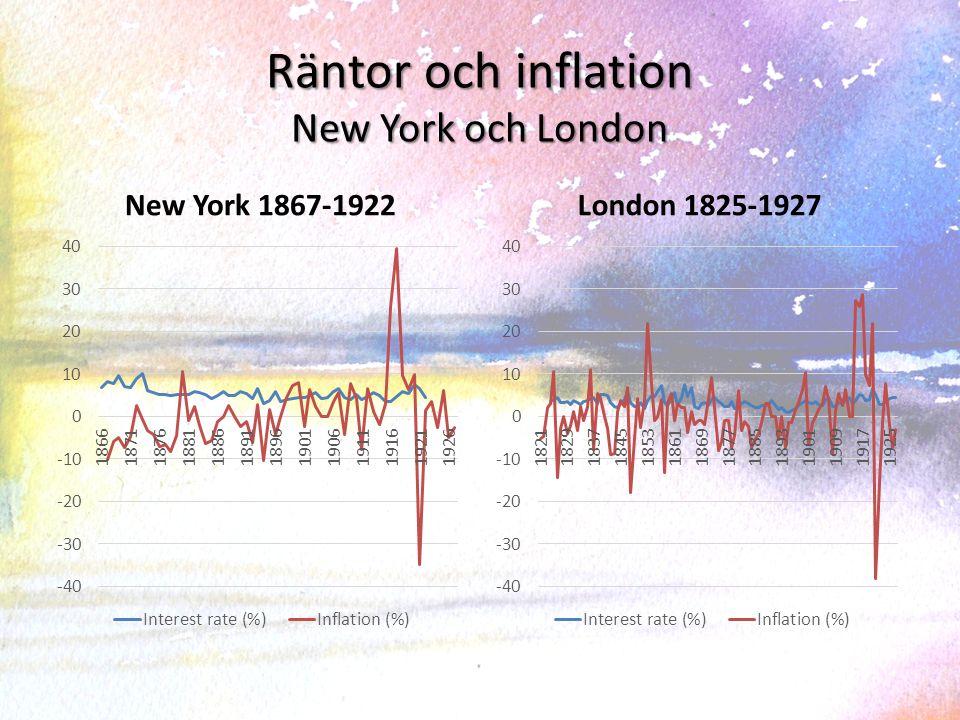 Räntor och inflation Paris och Berlin Paris 1873-1914Berlin 1862-1912