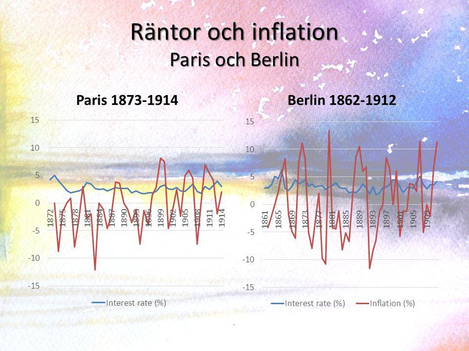 Räntor och inflation Calcutta och Tokyo Calcutta 1862-1926Tokyo 1888-1926