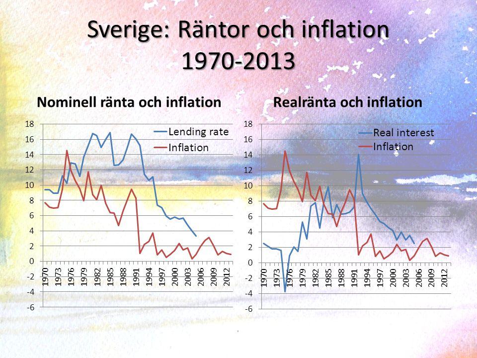 Japan: Räntor och inflation 1970-2013 Nominell ränta och inflationRealränta och inflation