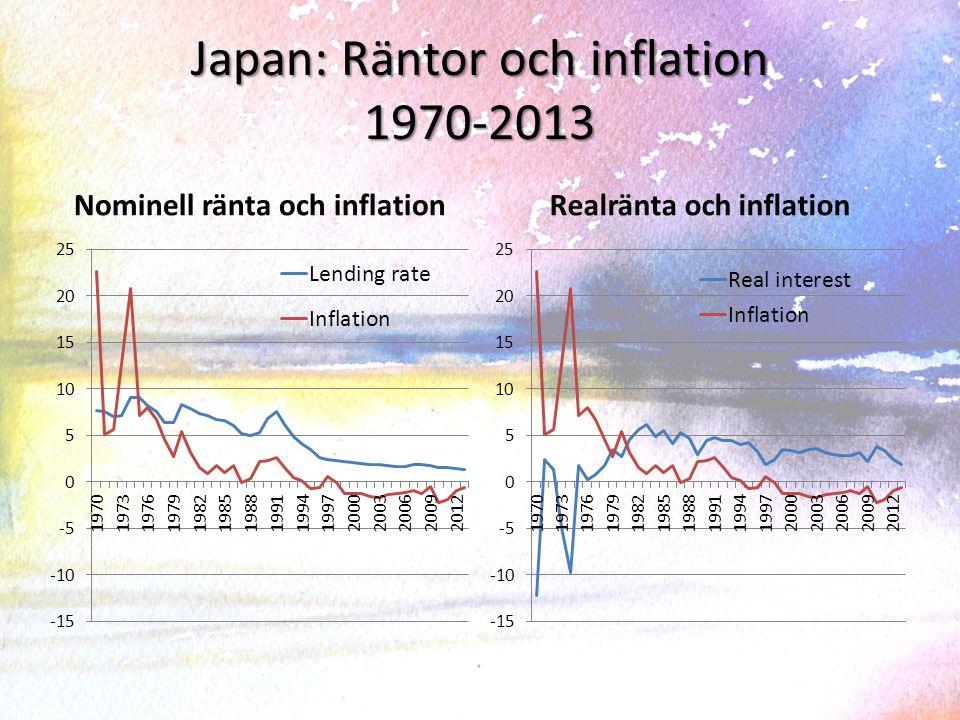 Deflation i Japan, inflation i Sverige (BNP deflator, 2005 = 100)