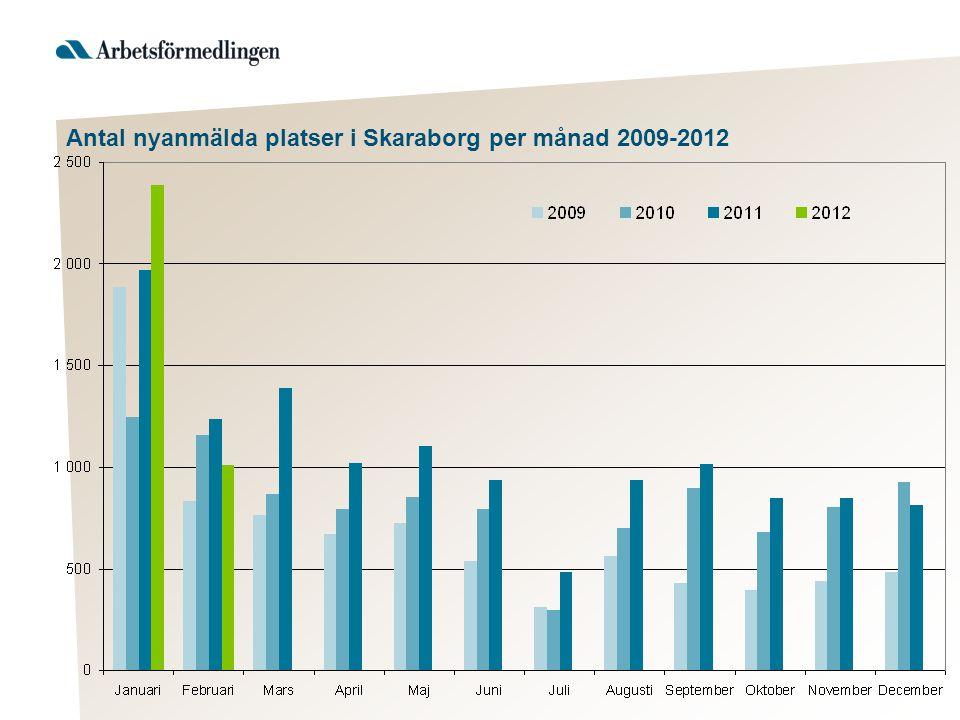 Antal nyanmälda platser i Skaraborg per månad 2009-2012