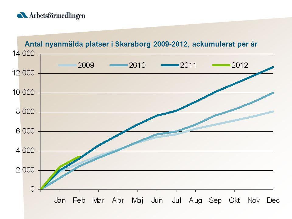 Antal nyanmälda platser i Skaraborg 2009-2012, ackumulerat per år
