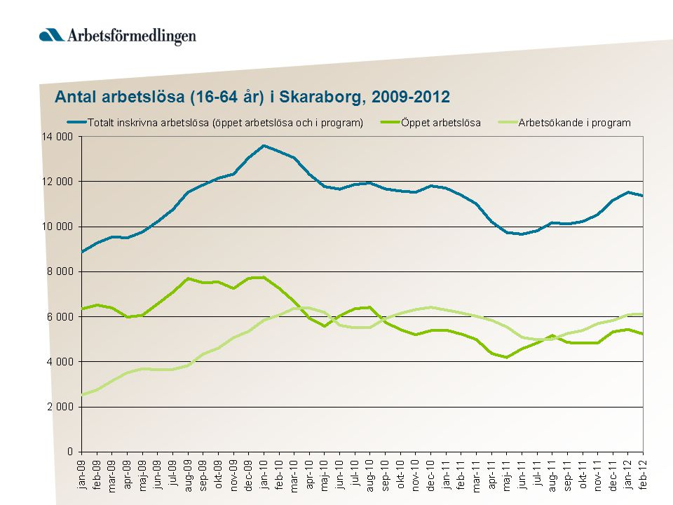 Antal arbetslösa (16-64 år) i Skaraborg, 2009-2012