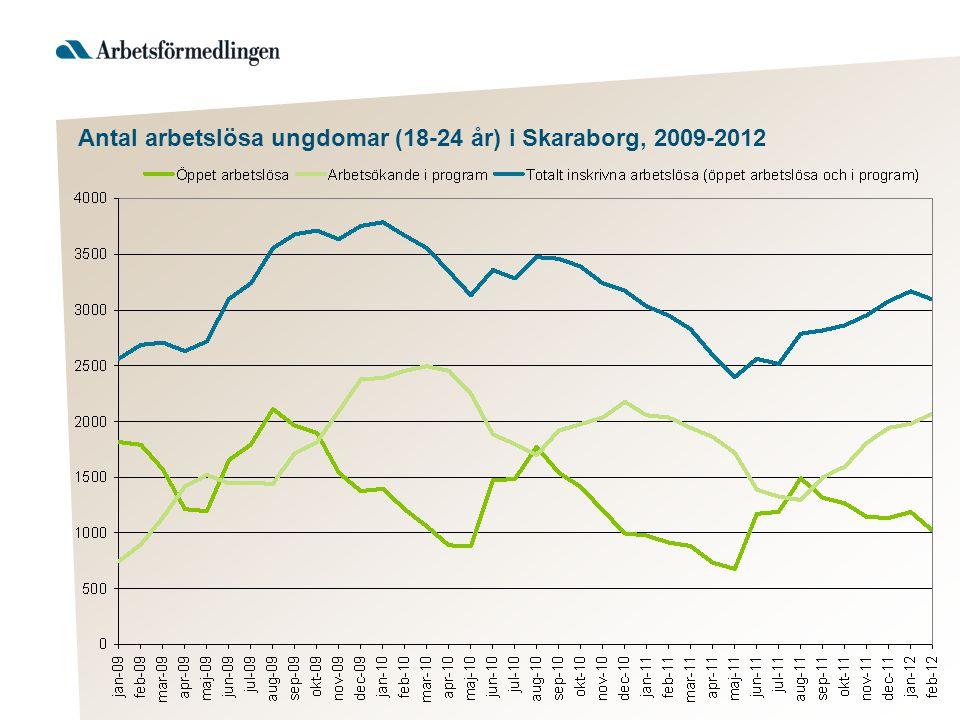 Antal arbetslösa ungdomar (18-24 år) i Skaraborg, 2009-2012