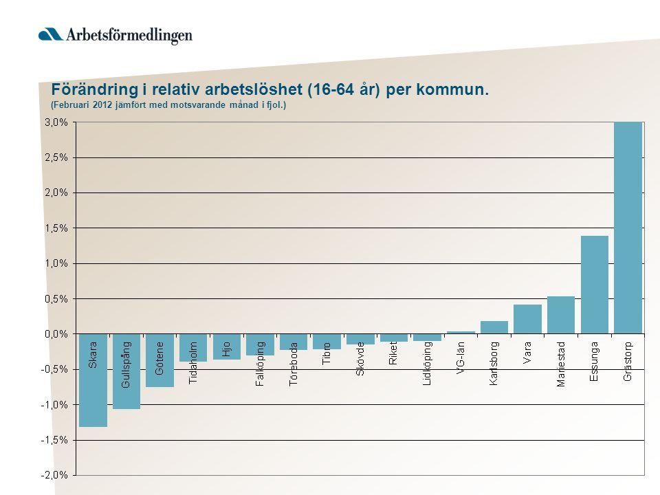 Förändring i relativ arbetslöshet (16-64 år) per kommun. (Februari 2012 jämfört med motsvarande månad i fjol.)